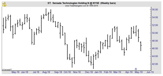 ST weekly chart
