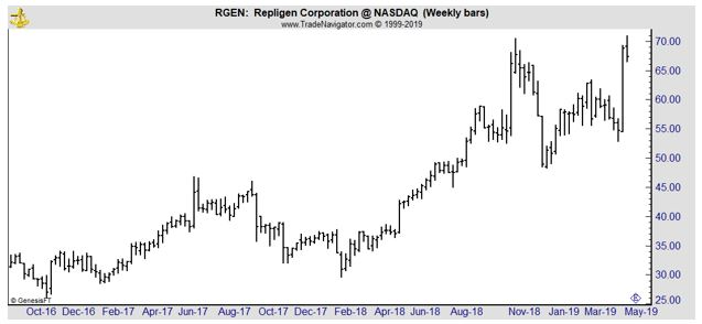 RGEN weekly chart