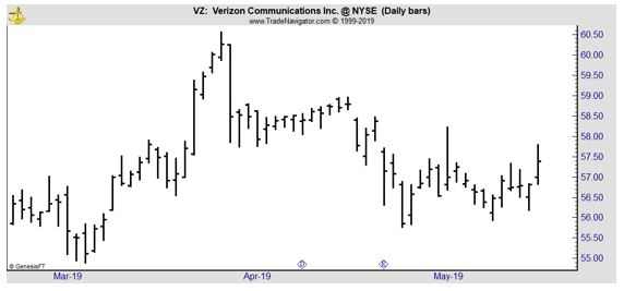 VZ daily chart