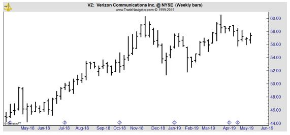 VZ weekly chart