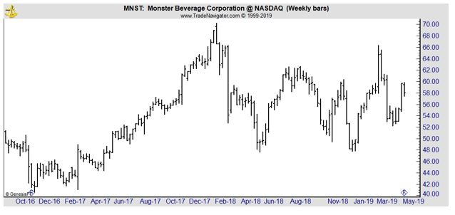 MNST weekly chart