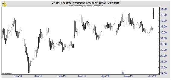 CRSP daily chart