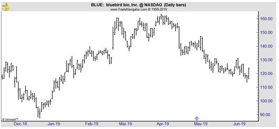 BLUE daily chart