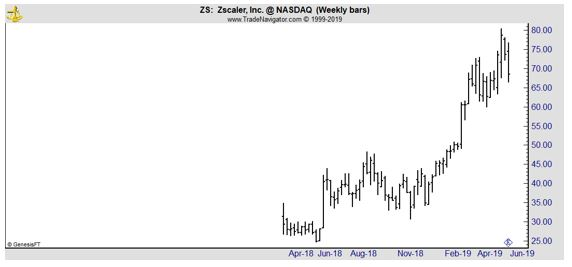 ZS weekly chart
