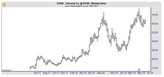 Carvana weekly chart