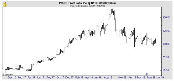 PRLB weekly chart