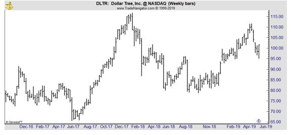 DLTR weekly chart