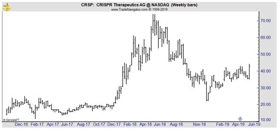 CRSP weekly chart