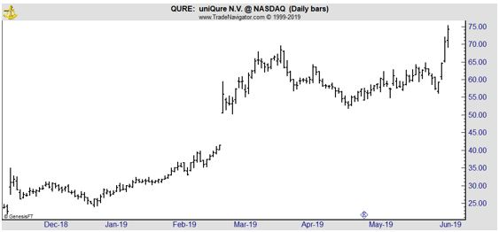 QURE daily