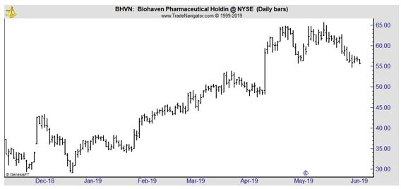 BHVN daily chart