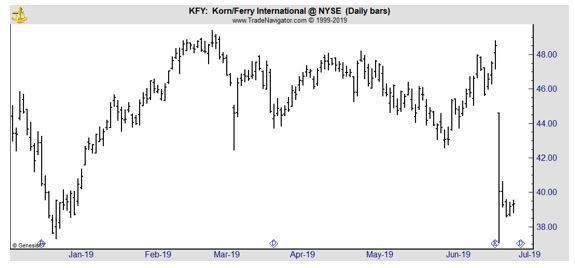 KFY daily chart