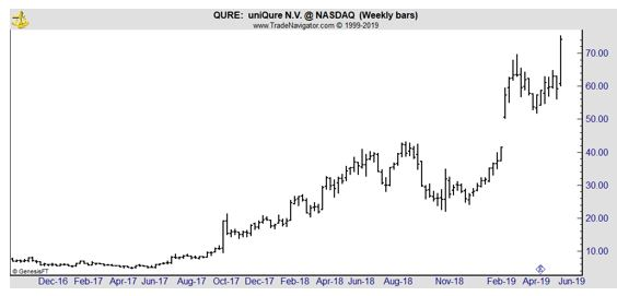 QURE weekly