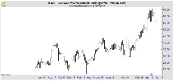 BHVN weekly chart