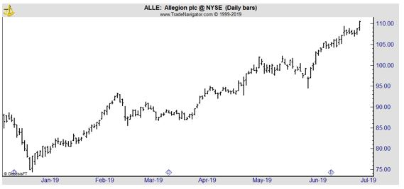ALLE daily chart