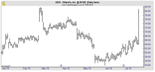 DDS daily chart