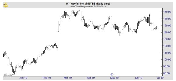 Wayfair daily