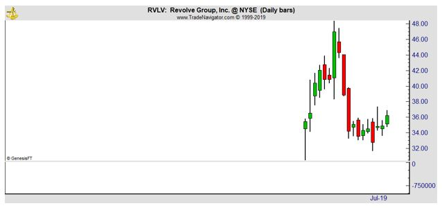 RVLV daily chart