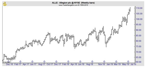 ALLE weekly chart
