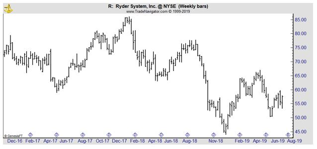 R weekly chart