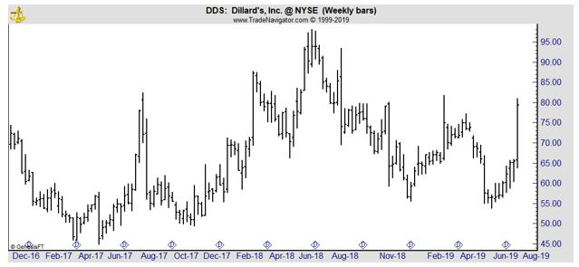 DDS weekly chart