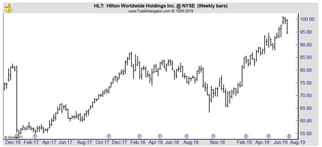 HLT weekly chart