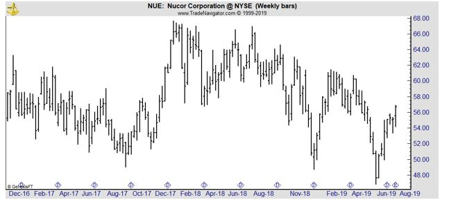 NUE weekly chart
