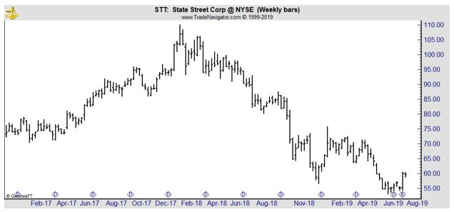 STT weekly chart
