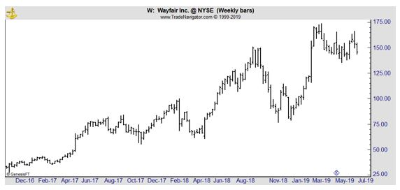 Wayfair weekly