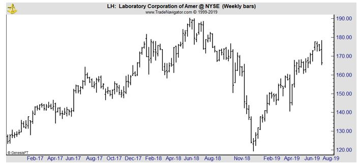 LH weekly chart
