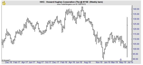 HHC weekly chart