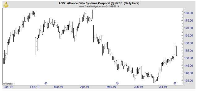 ADS daily chart