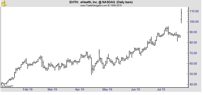 EHTH daily chart