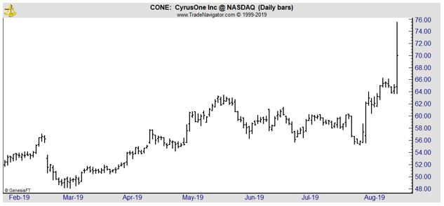 CONE daily chart