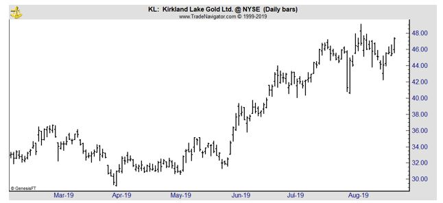 KL daily chart