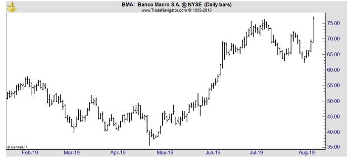 BMA daily chart