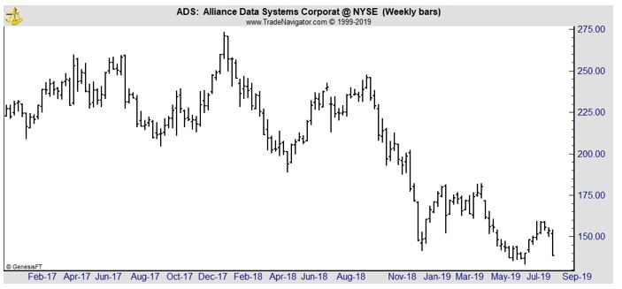 ADS weekly chart