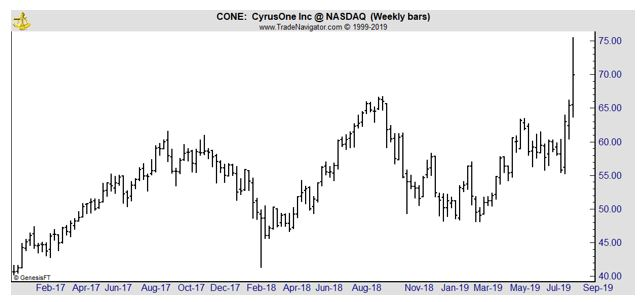 CONE weekly chart