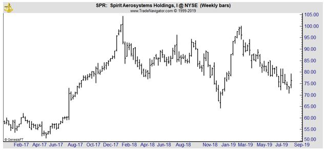 SPR weekly chart