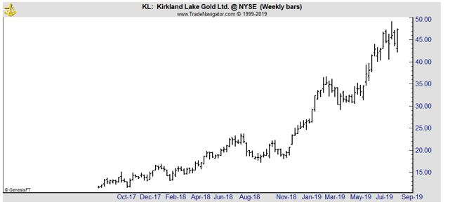 kL weekly chart