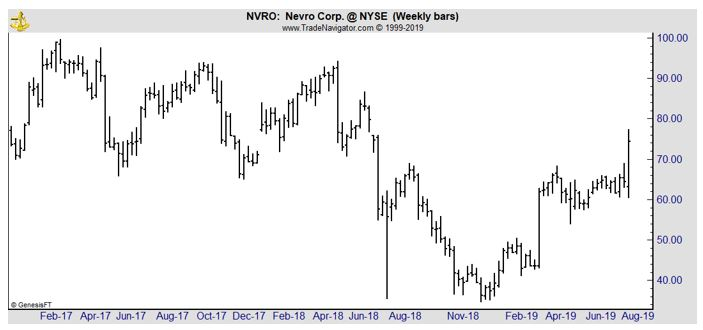 NVRO weekly chart
