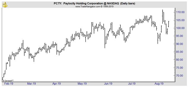 PCTY daily chart