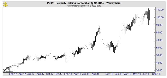 PCTY weekly chart