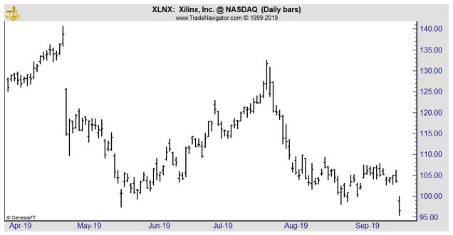 XLNX daily chart