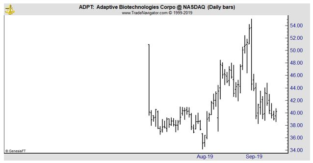 ADPT daily chart