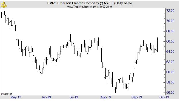 EMR daily chart