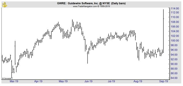 GWRE daily chart