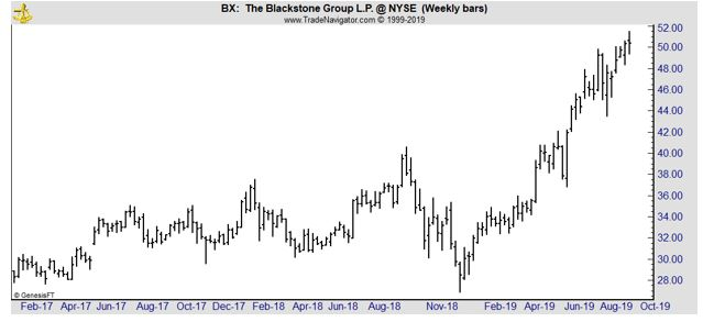 BX weekly chart