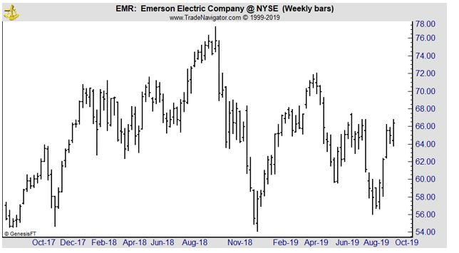 EMR weekly chart