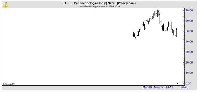 DELL weekly chart
