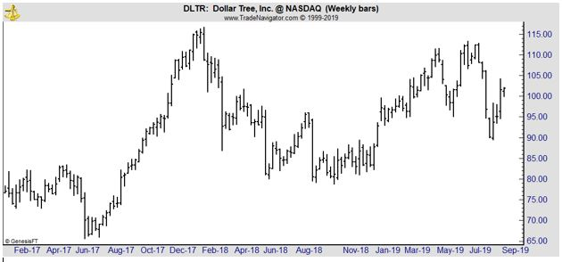 Dollar Tree weekly chart